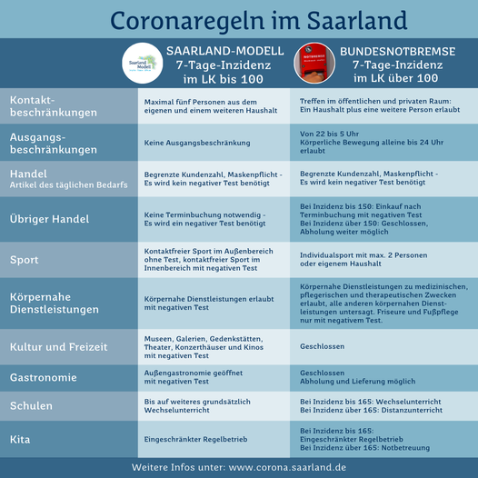 Corona-Regeln ab Mai 2021